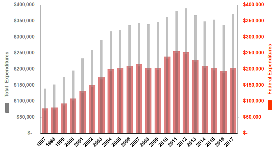 UIC Federal and Total Expenditures by Year