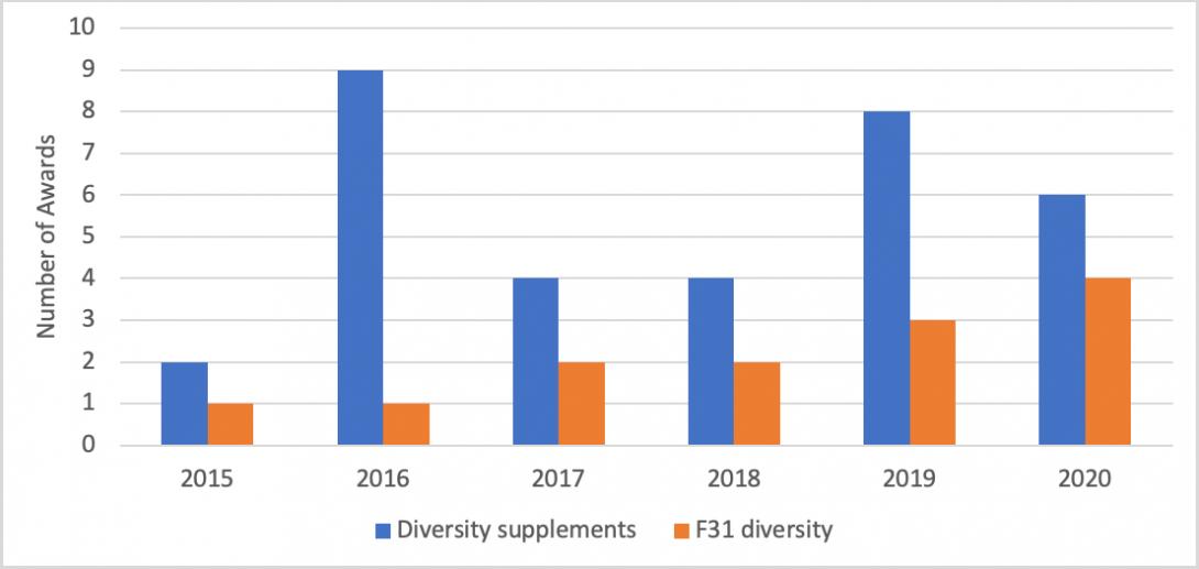 Diversity award stats
