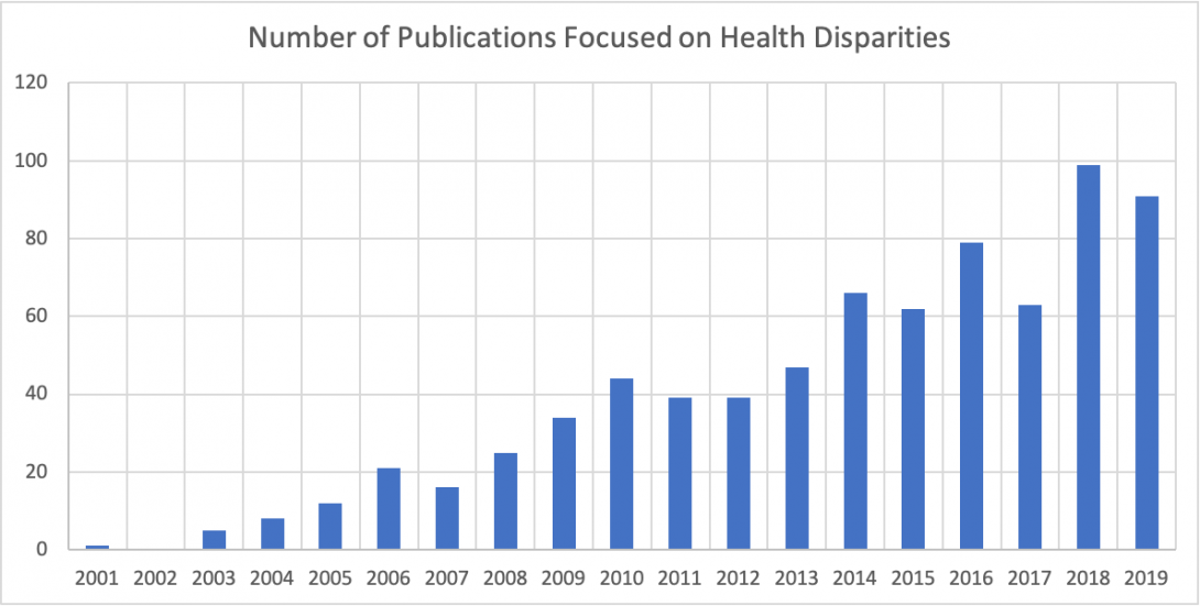 chart showing number of publications per year that address health disparities
