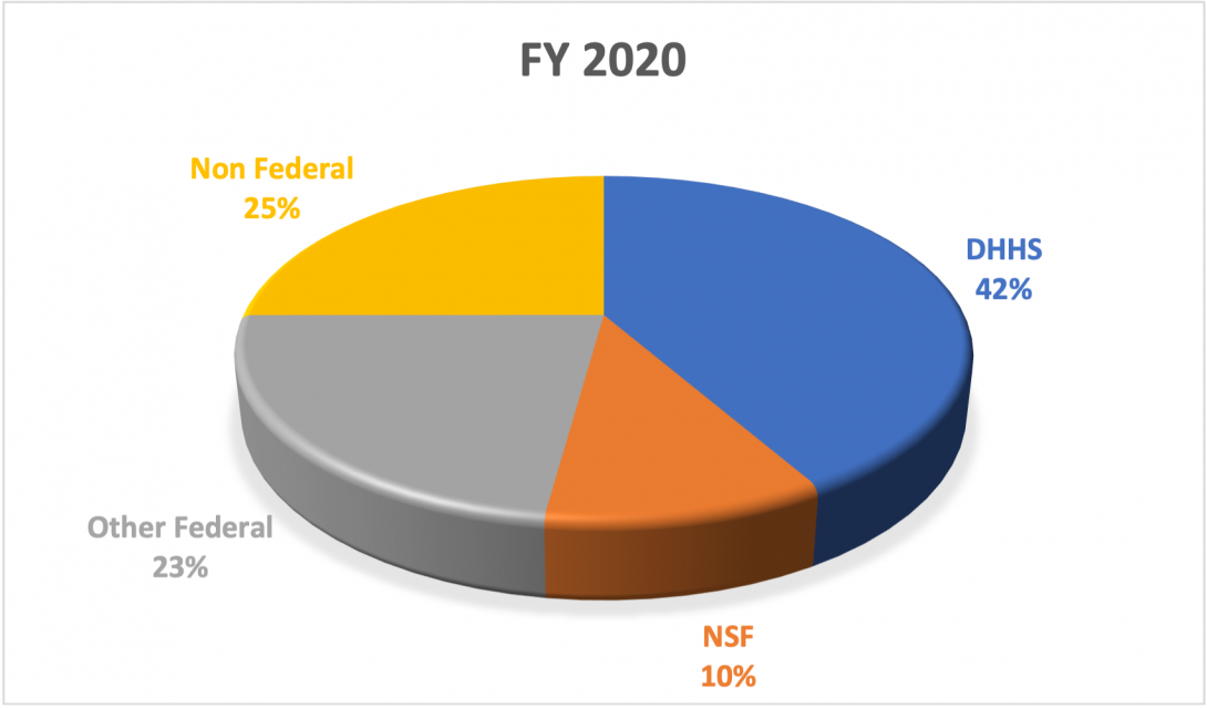 FY 2020 Awards Received by Sponsor Type